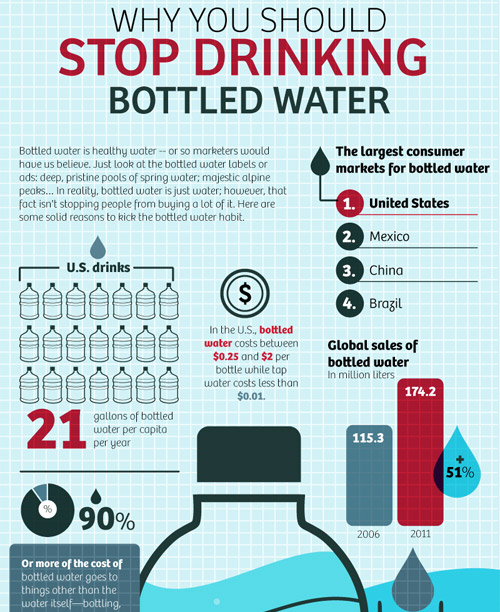 Total Plate Count In Drinking Water